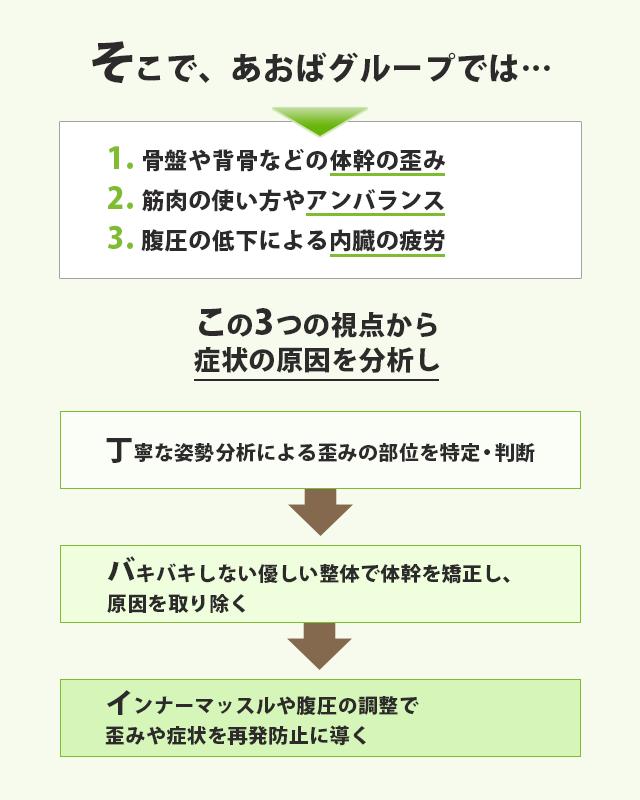 札幌円山このは整体院での症状の改善の導き方